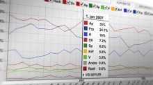 Følg utviklingen til alle partiene på vårt partibarometer.